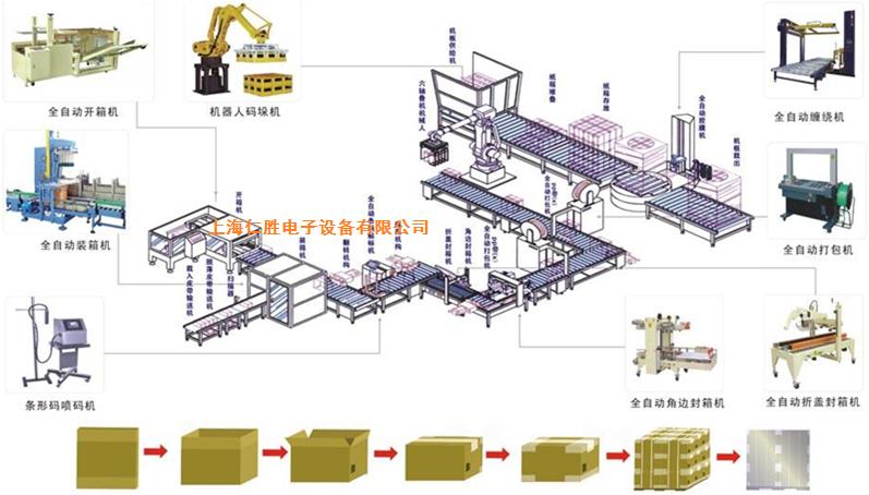 智能工厂系统生产线
